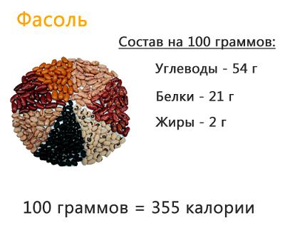 состав фасоли