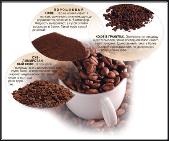 растворимый кофе, виды